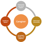 Caregiving Support Circles